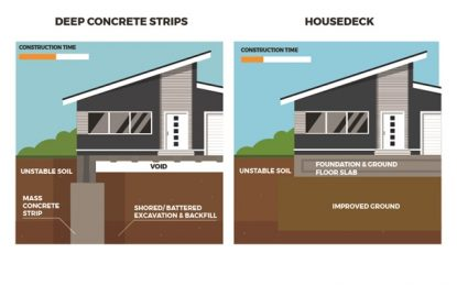 Strip Fill Foundations: Is there a better option?