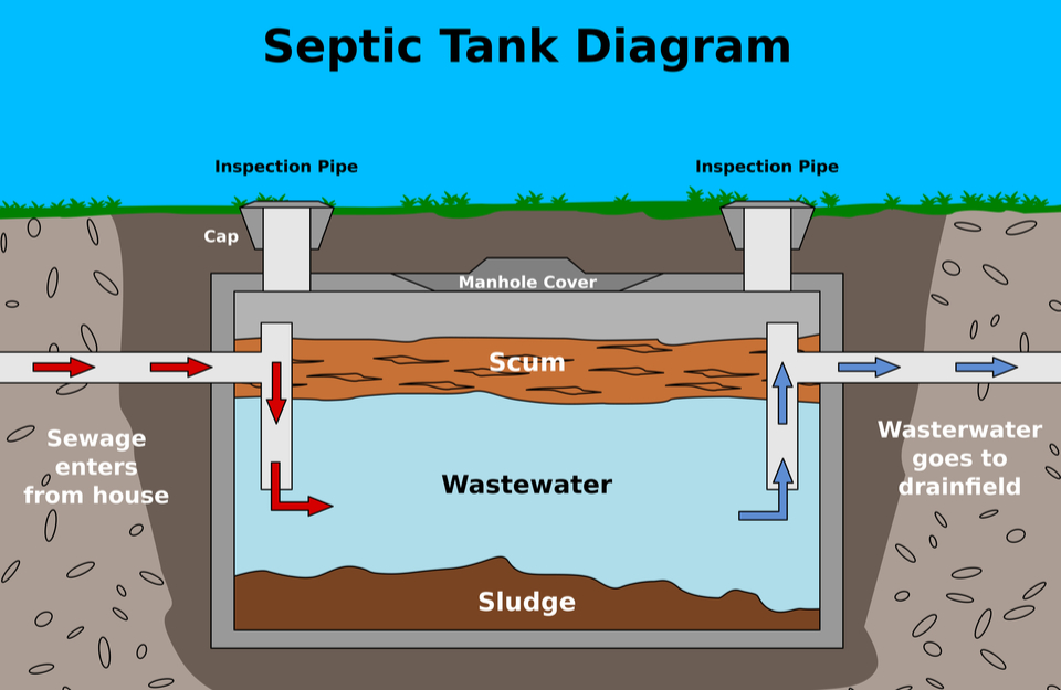 3 Reasons a Home With a Septic Tank Shouldn't Scare You Off